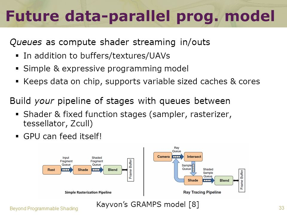 Future data-parallel prog. model