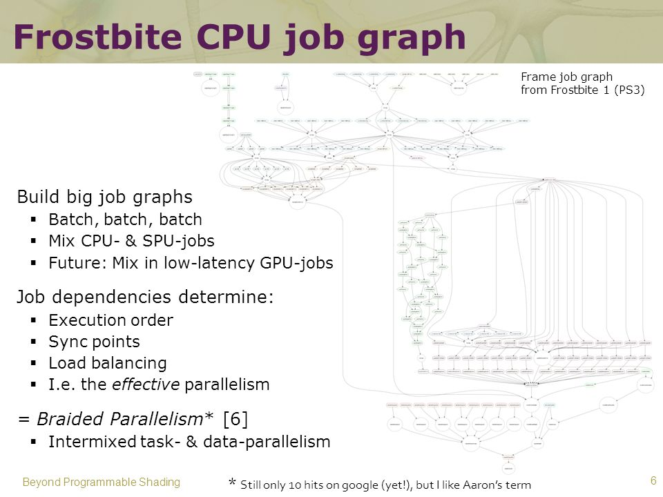 Frostbite CPU job graph