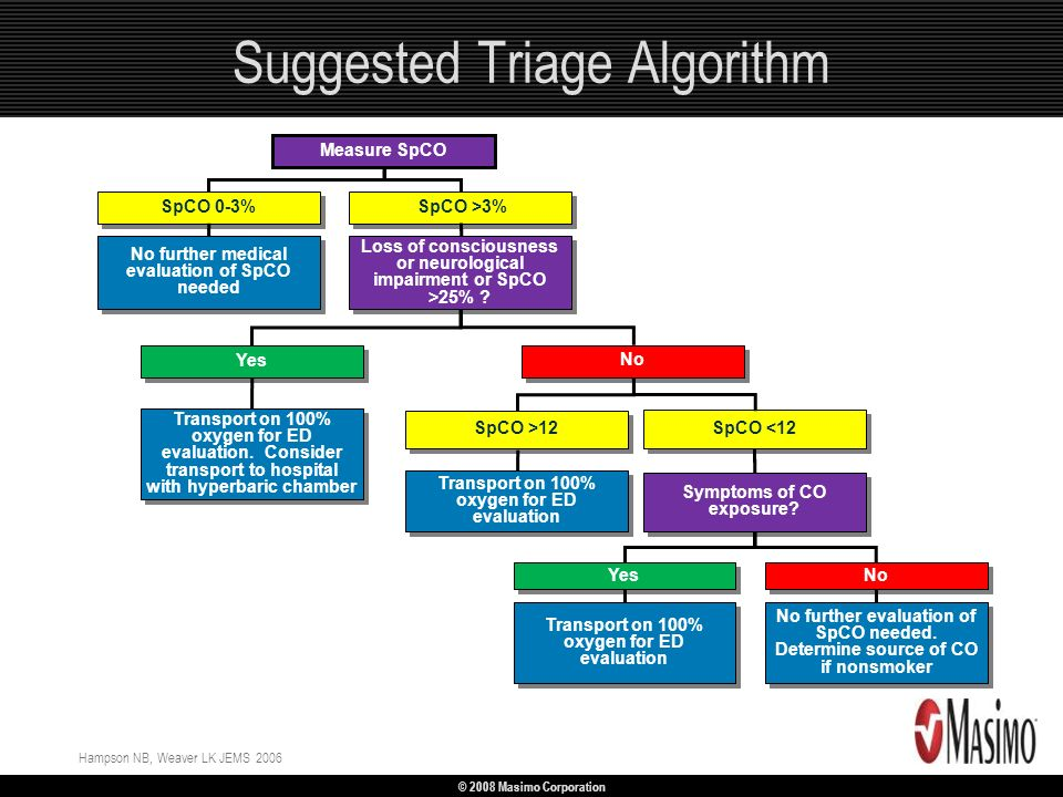 Suggested Triage Algorithm