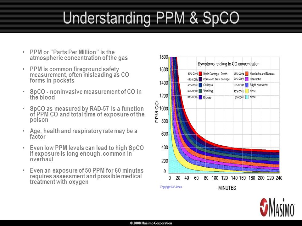 Monitoring Co Poisoning With The Rad 57tm Ppt Video