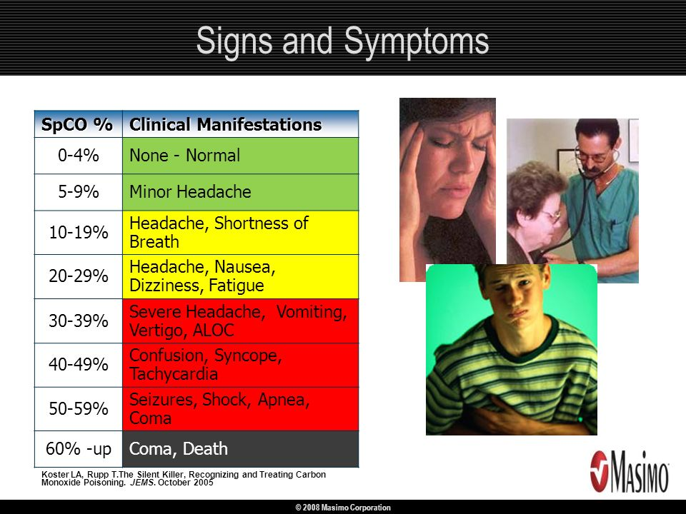 Signs and Symptoms SpCO % Clinical Manifestations 0-4% None - Normal