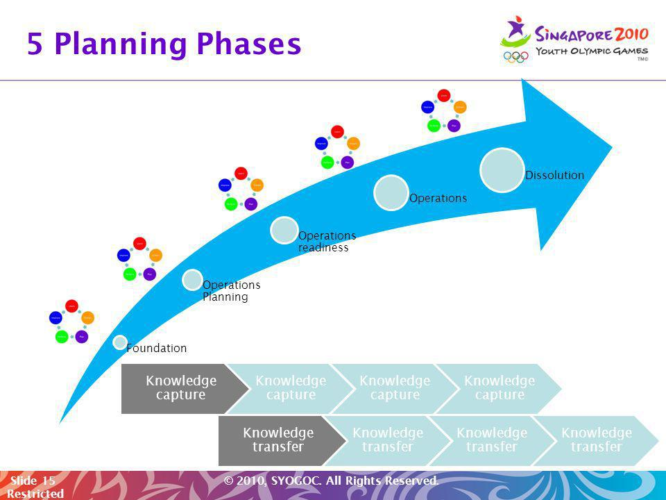 5 Planning Phases Foundation Operations Planning Operations readiness