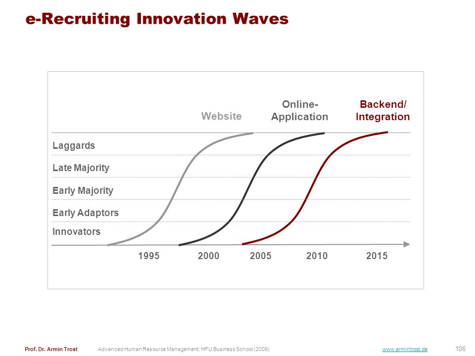 e-Recruiting Innovation Waves