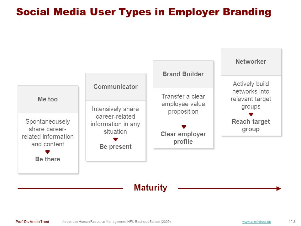 Social Media User Types in Employer Branding