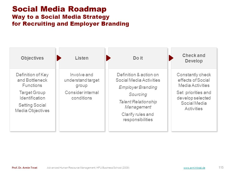 Social Media Roadmap Way to a Social Media Strategy for Recruiting and Employer Branding