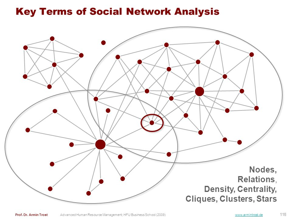 Key Terms of Social Network Analysis
