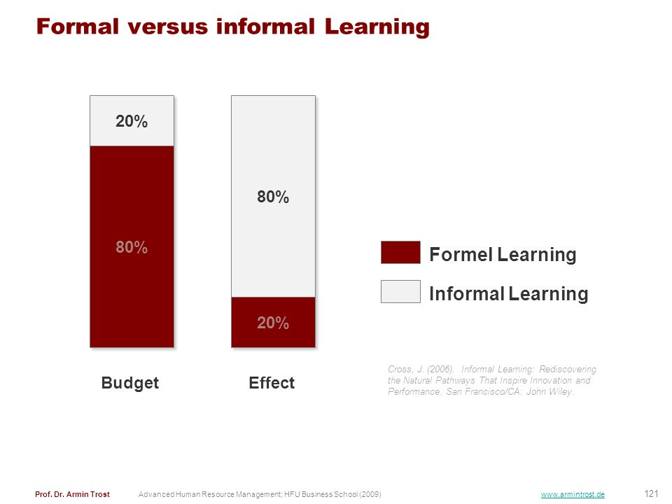 Formal versus informal Learning