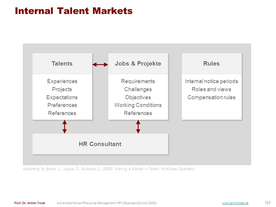 Internal Talent Markets