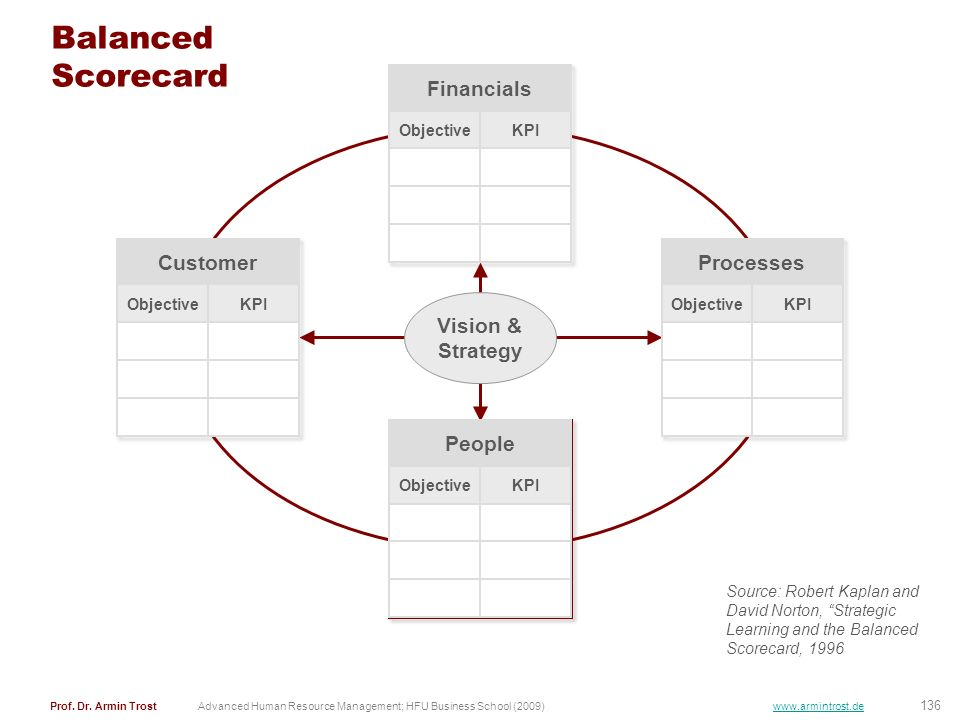 Balanced Scorecard Financials Customer Processes Vision & Strategy