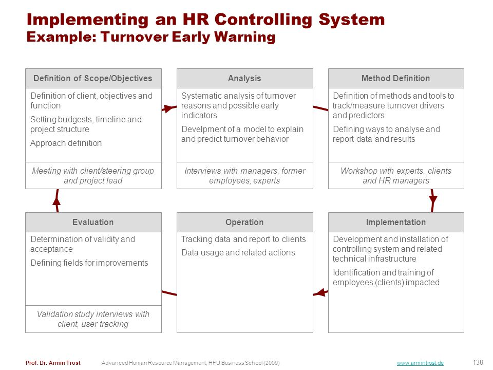 Implementing an HR Controlling System Example: Turnover Early Warning