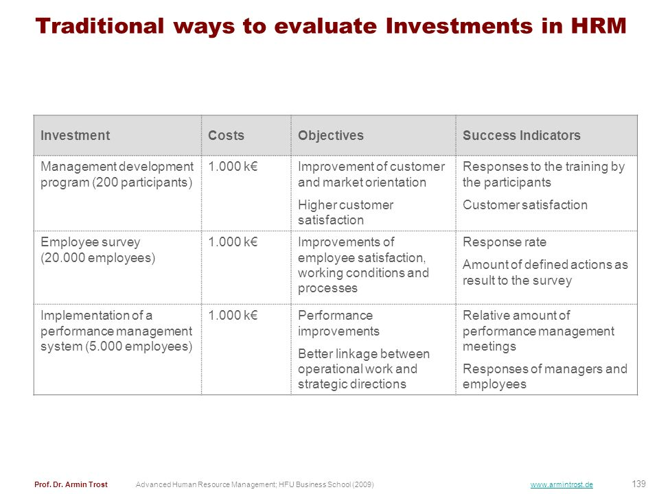 Traditional ways to evaluate Investments in HRM