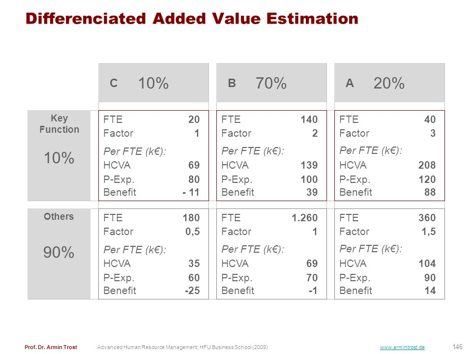 Differenciated Added Value Estimation