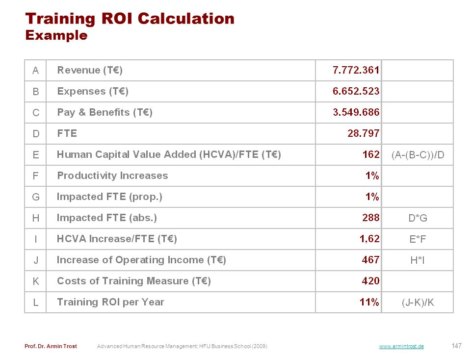 Training ROI Calculation Example