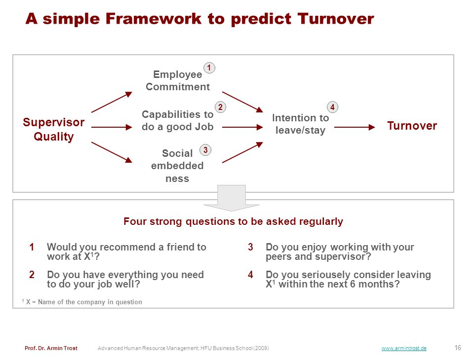 A simple Framework to predict Turnover