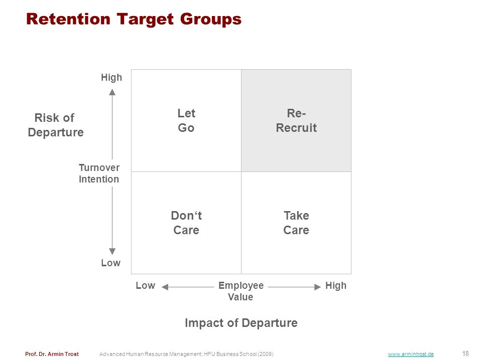 Retention Target Groups