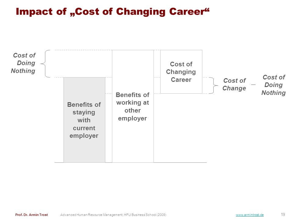 "Impact of ""Cost of Changing Career"
