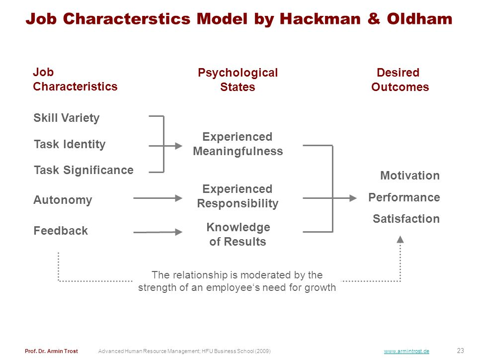 Job Characterstics Model by Hackman & Oldham