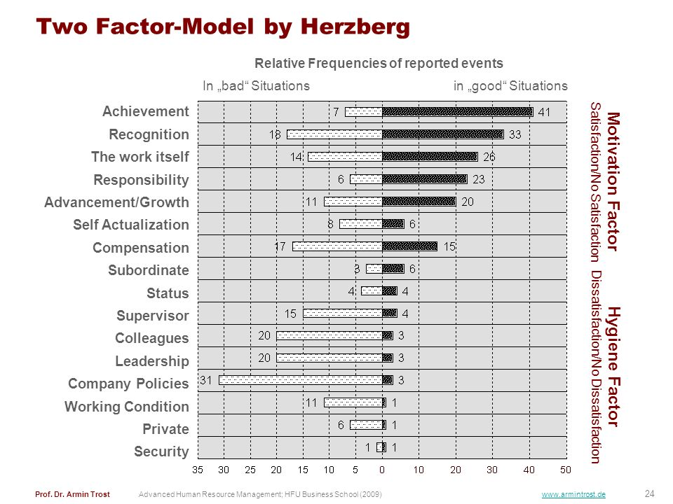 Two Factor-Model by Herzberg