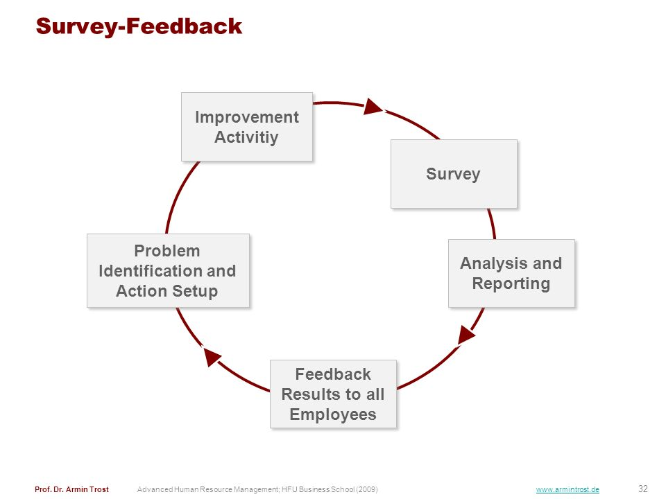 Survey-Feedback Improvement Activitiy Survey