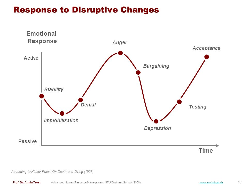 Response to Disruptive Changes