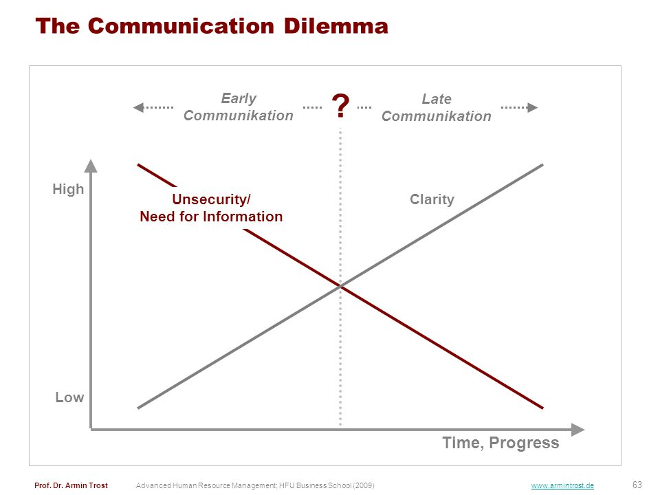 The Communication Dilemma