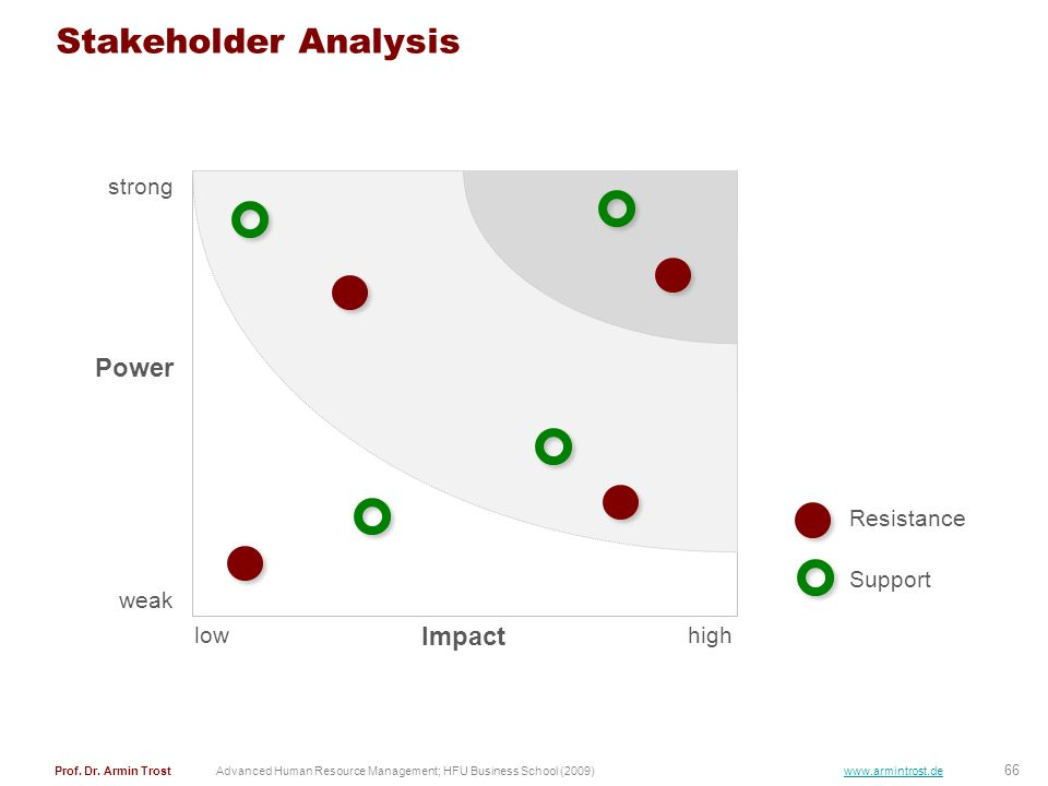 Stakeholder Analysis Power Impact strong Resistance Support weak low
