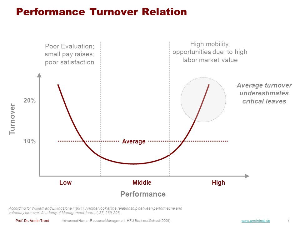 Performance Turnover Relation