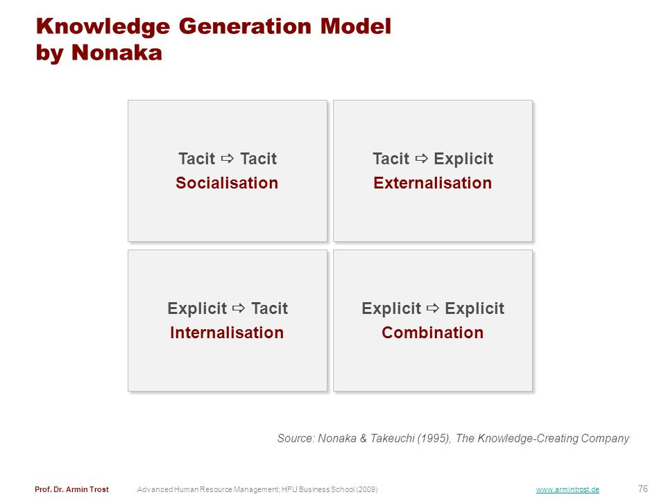 Knowledge Generation Model by Nonaka