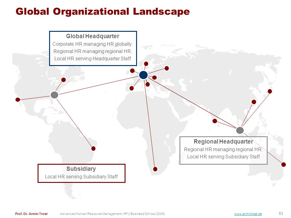Global Organizational Landscape