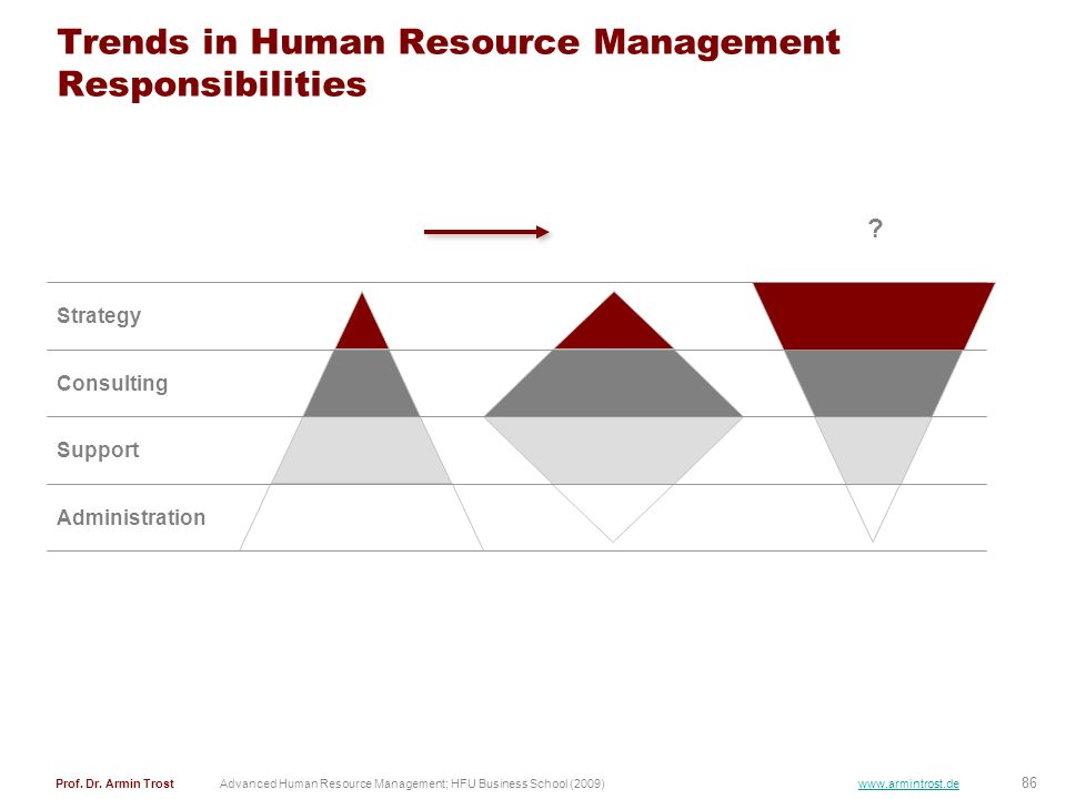 Trends in Human Resource Management Responsibilities