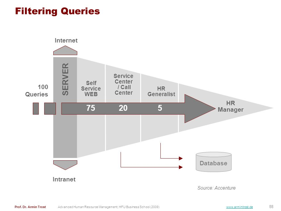 Filtering Queries SERVER 75 20 5 Internet 100 Queries HR Manager