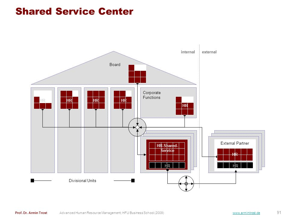 Shared Service Center internal external Board HR Corporate Functions