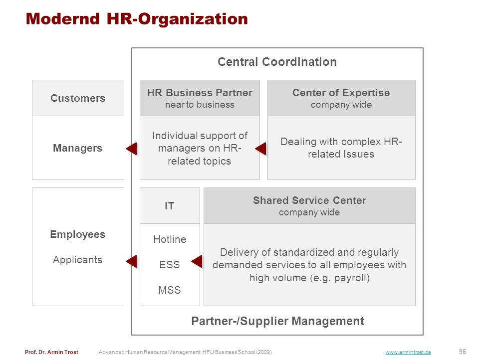 Modernd HR-Organization