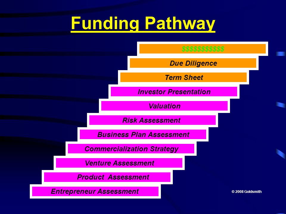 Funding Pathway $$$$$$$$$$$ Due Diligence Term Sheet
