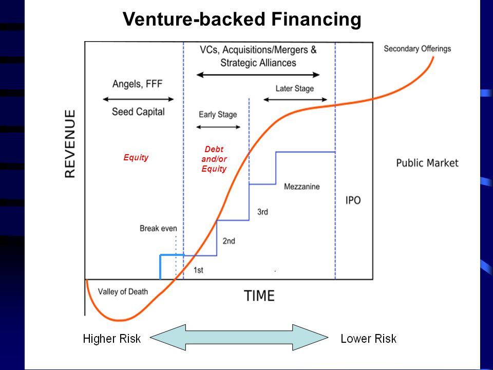 Venture-backed Financing
