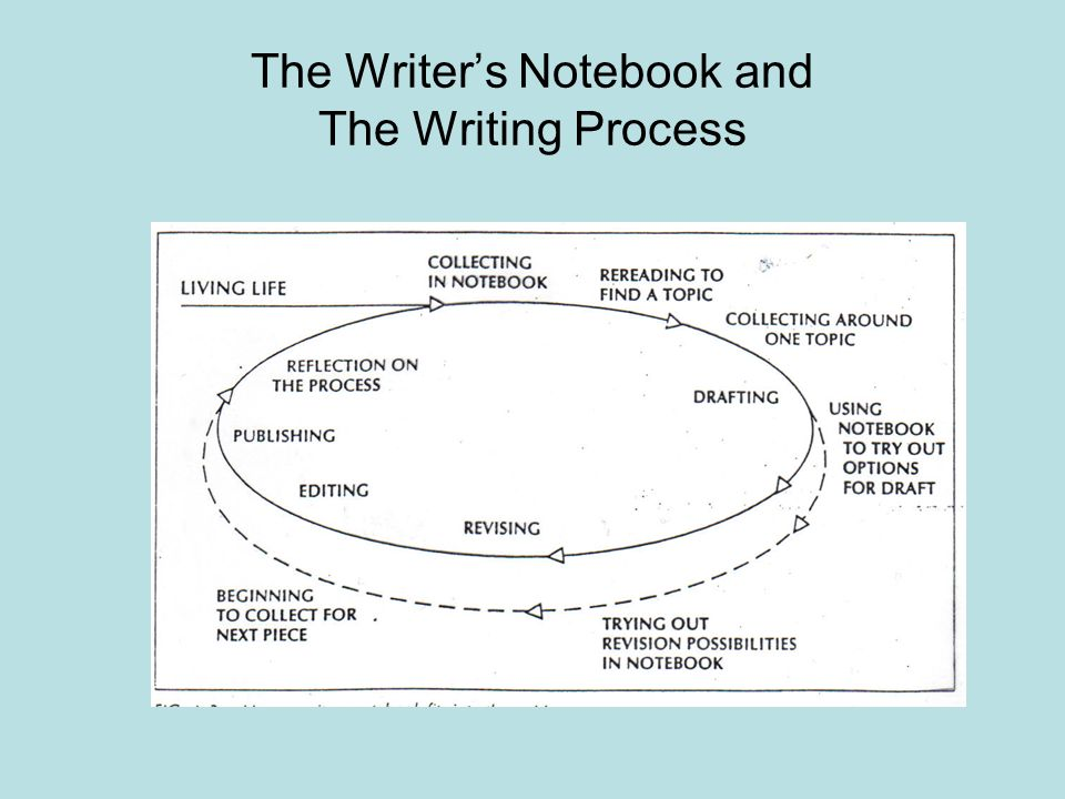 The Writer's Notebook and The Writing Process