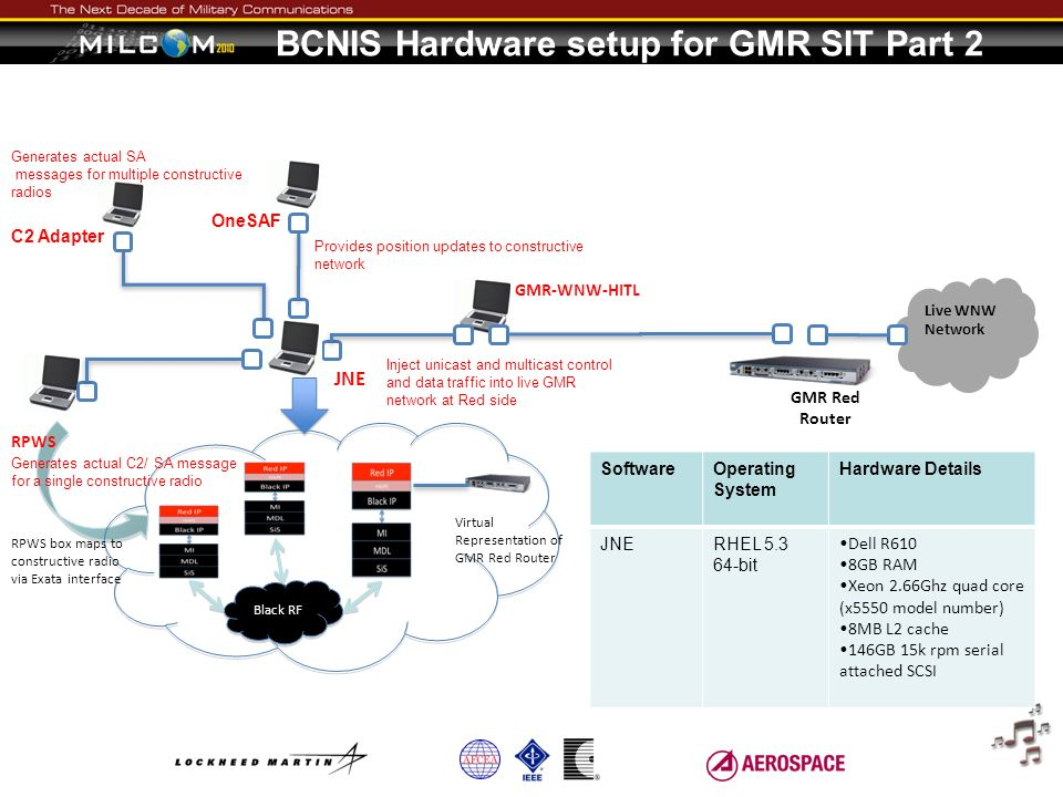 BCNIS Hardware setup for GMR SIT Part 2