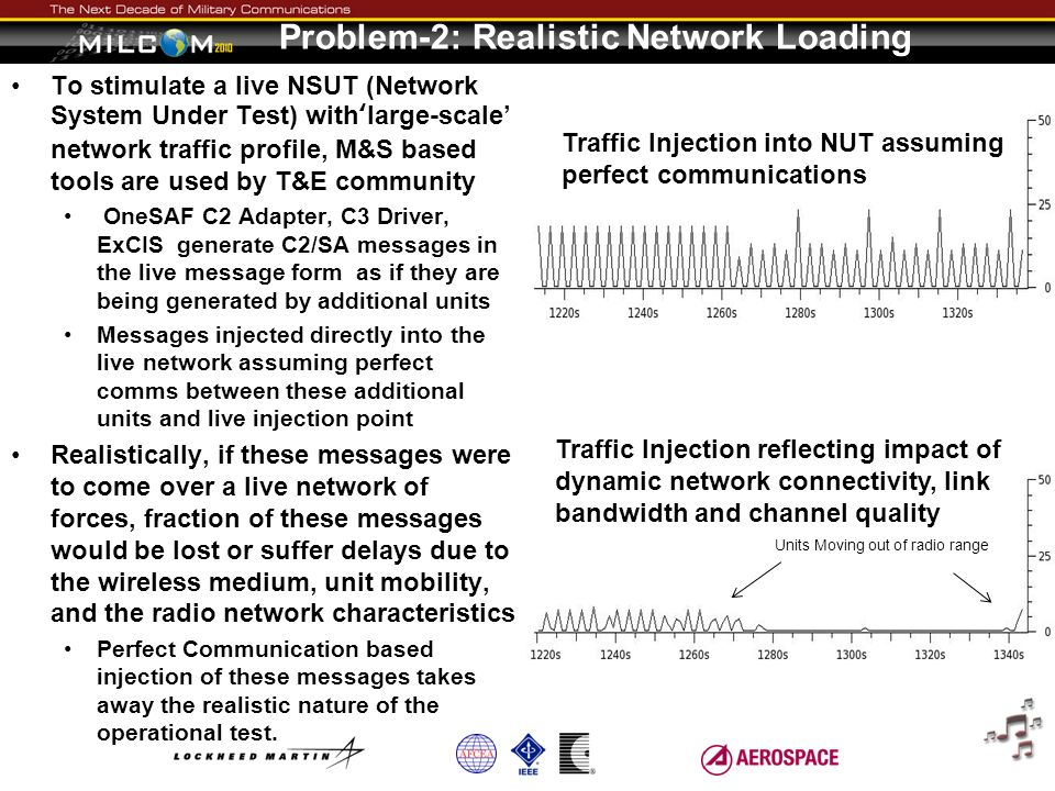 Problem-2: Realistic Network Loading