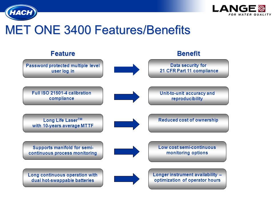 MET ONE 3400 Features/Benefits