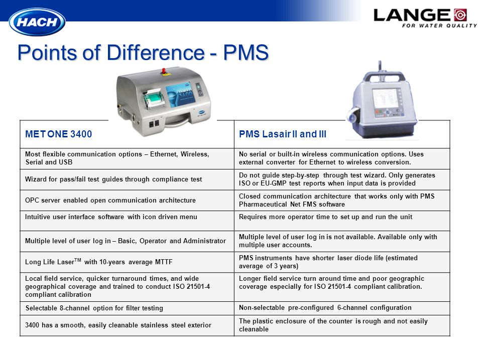 Points of Difference - PMS