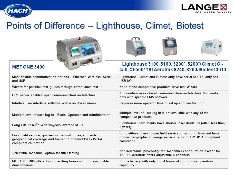 Points of Difference – Lighthouse, Climet, Biotest