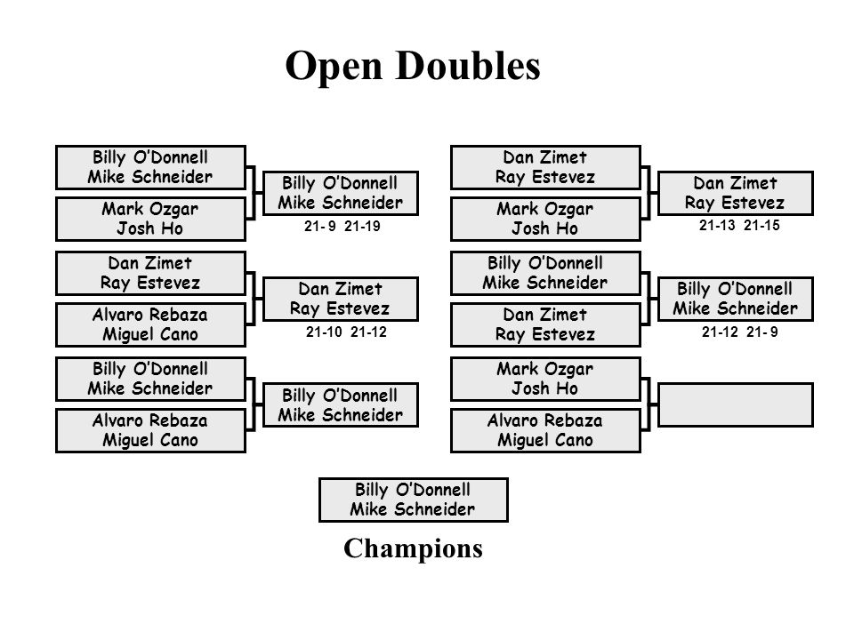Open Doubles Champions Billy O'Donnell Mike Schneider
