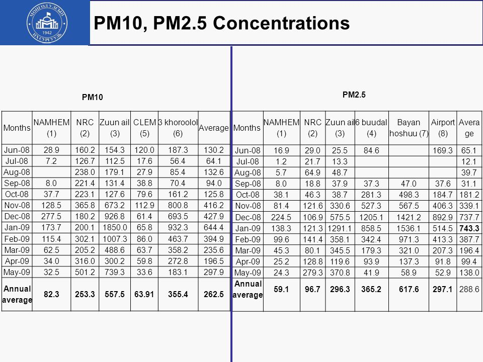 PM10, PM2.5 Concentrations PM10 PM2.5 Months NAMHEM (1) NRC (2)