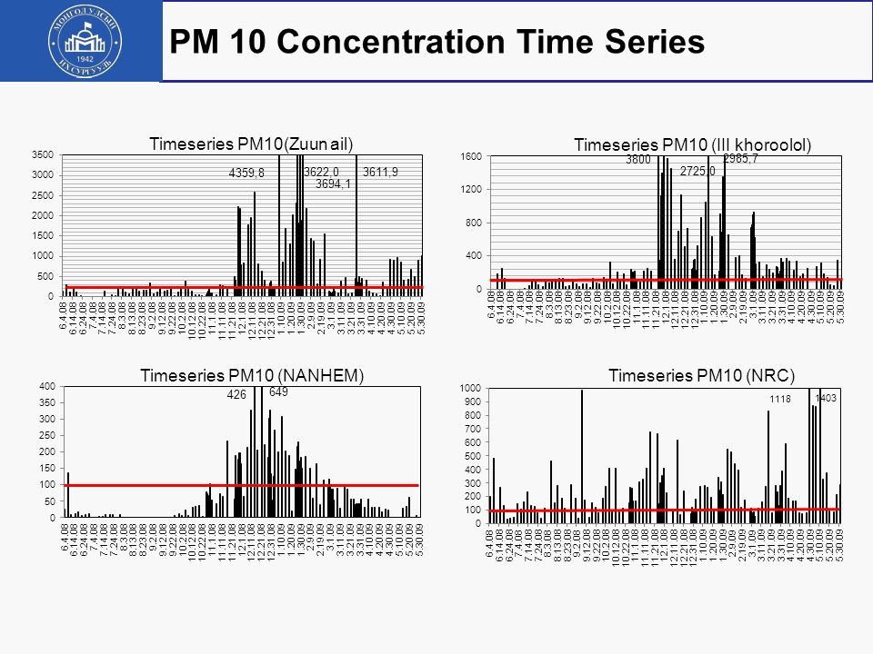 PM 10 Concentration Time Series
