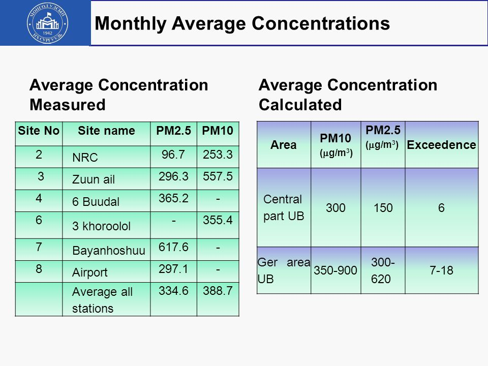Monthly Average Concentrations