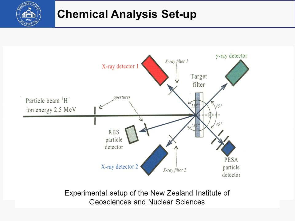 Chemical Analysis Set-up