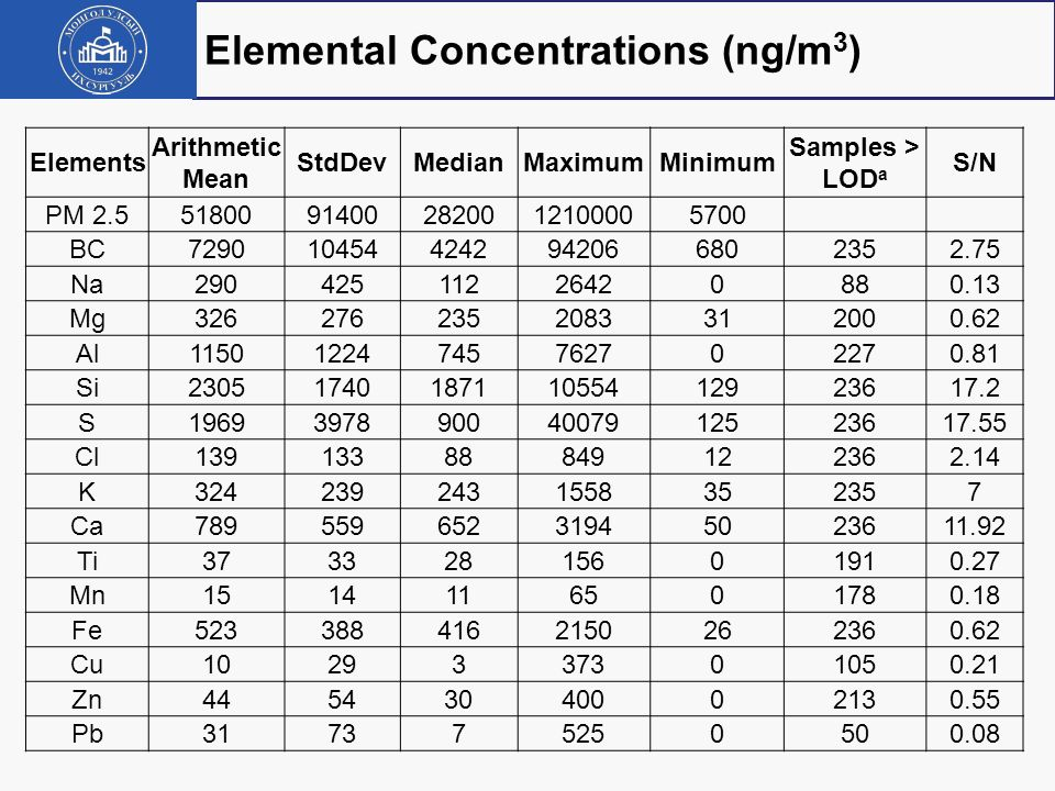 Elemental Concentrations (ng/m3)