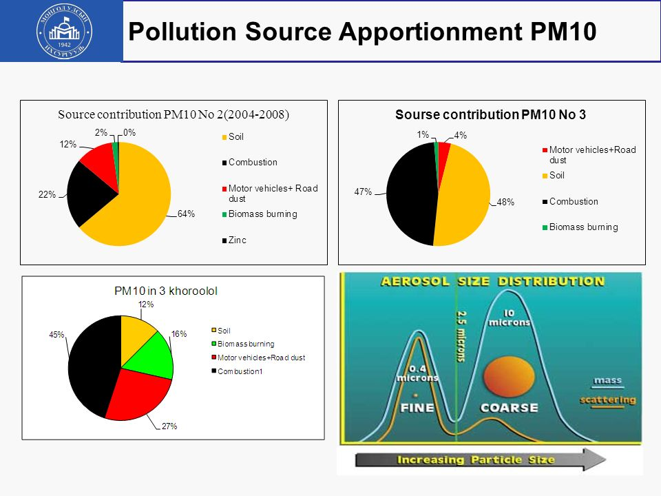 Pollution Source Apportionment PM10