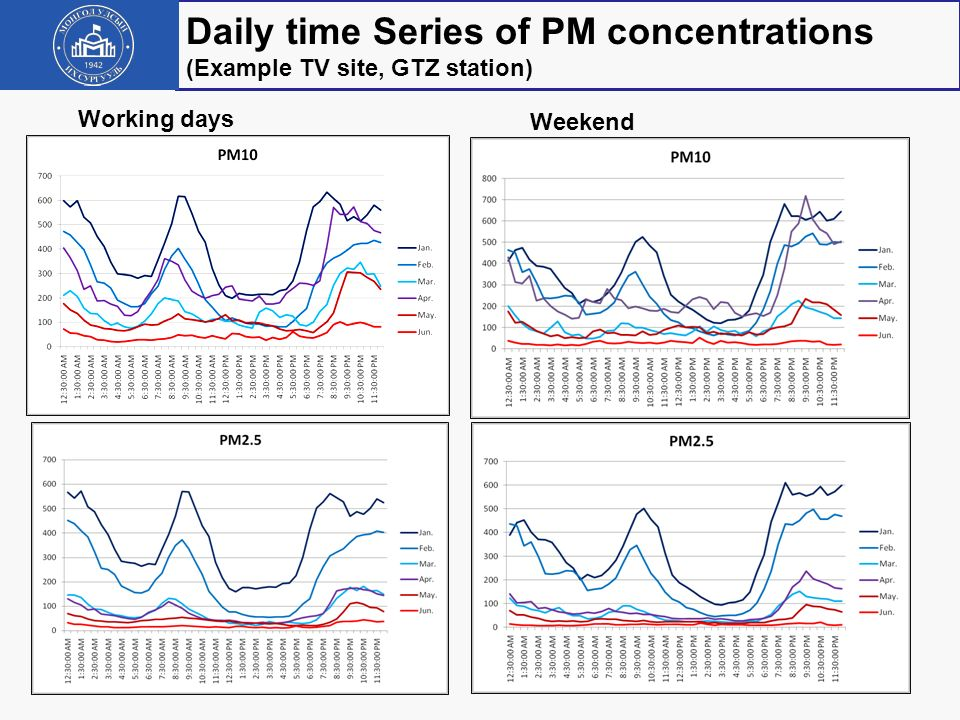 Daily time Series of PM concentrations (Example TV site, GTZ station)