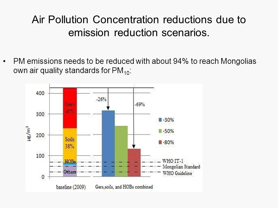 Air Pollution Concentration reductions due to emission reduction scenarios.